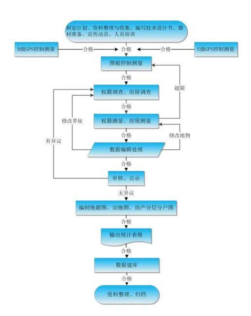 太和县规划图_案例介绍 太和县农村集体土地所有权和农村房地一体不动产统一 ...